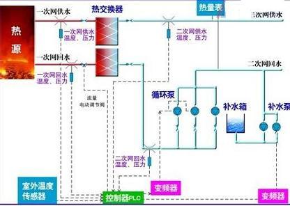 散热器系统循环原理