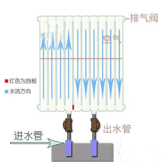 北京散热器原理